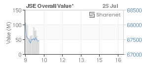 Chart: JSE Overall